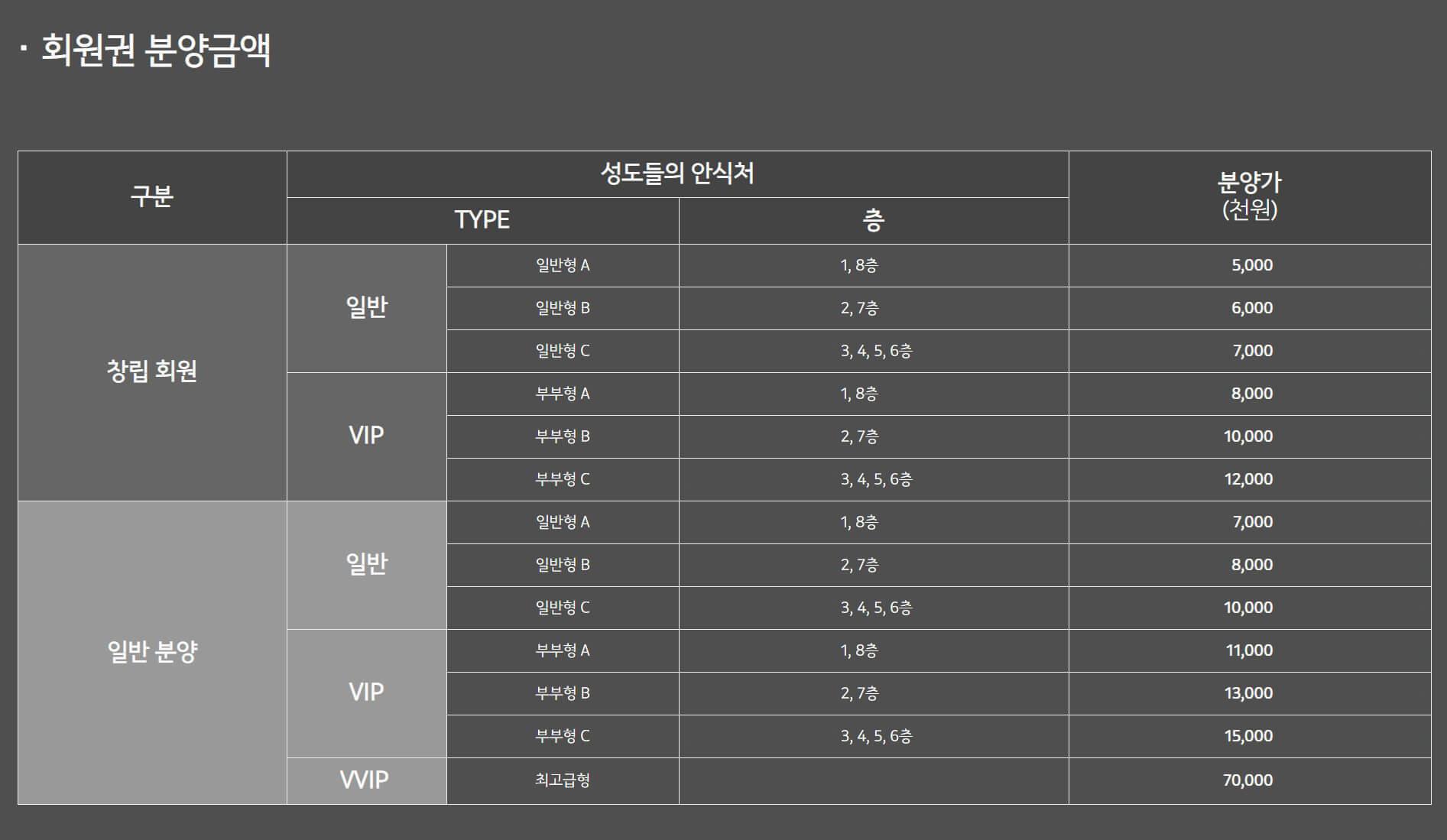 한국기독교성지문화원 회원권 분양금액 안내표